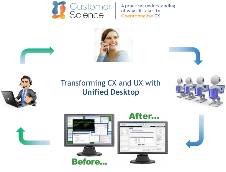 how a unified desktop transforms cx and ux
